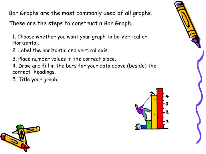 Bar Graphs are the most commonly used of all graphs.