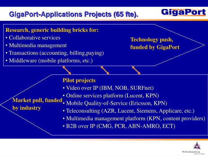 GigaPort-Applications Projects (65 fte).