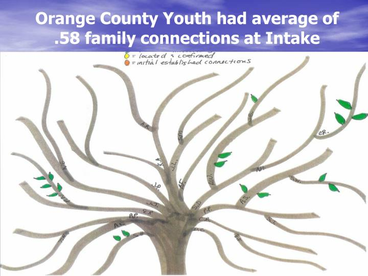 Orange County Youth had average of .58 family connections at Intake