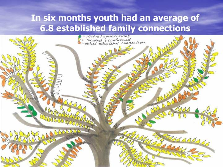 In six months youth had an average of              6.8 established family connections