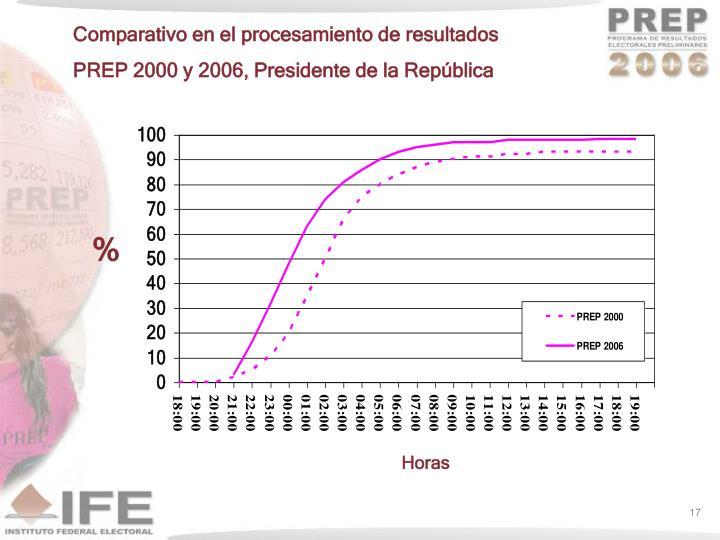 Comparativo en el procesamiento de resultados