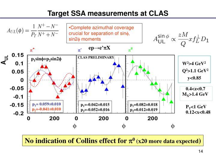 Target SSA measurements at CLAS