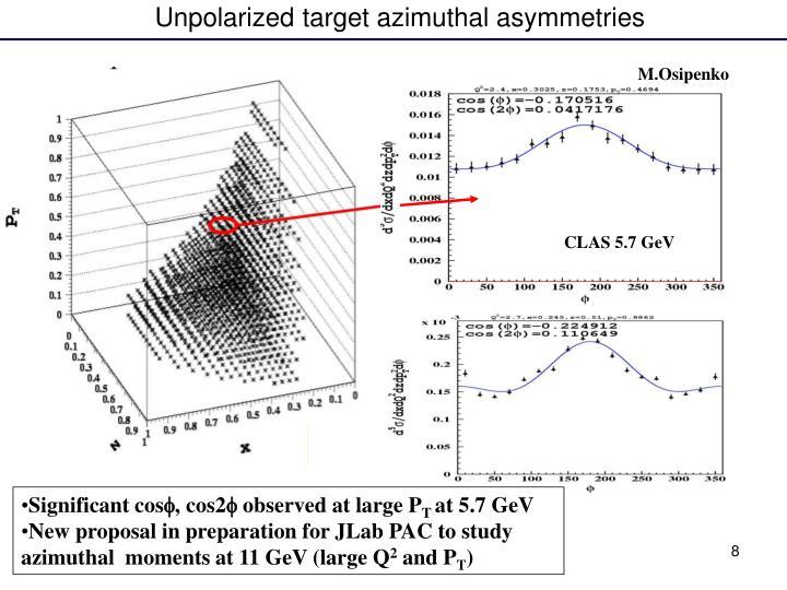 Unpolarized target azimuthal asymmetries