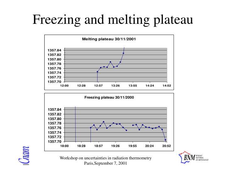 Freezing and melting plateau