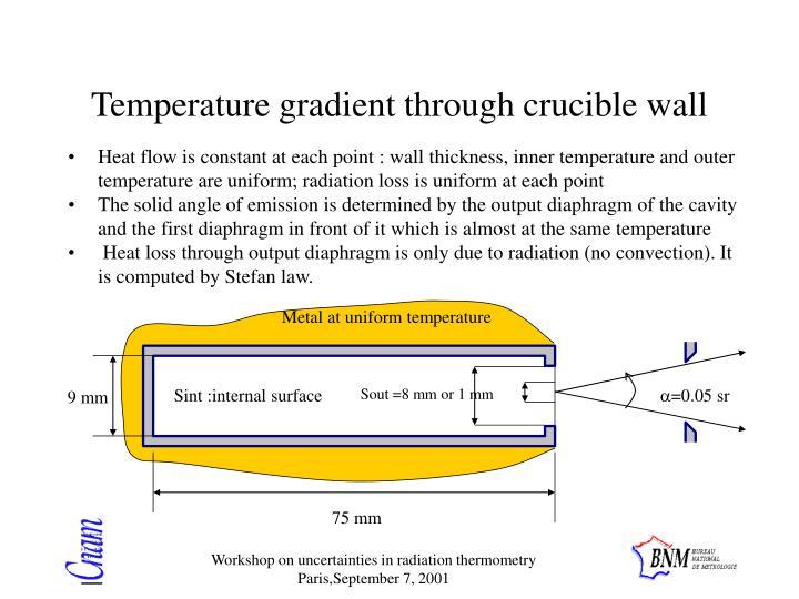 Metal at uniform temperature