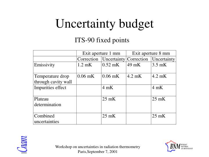 Uncertainty budget