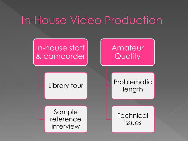 In-House Video Production