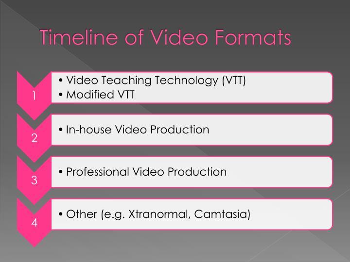 Timeline of Video Formats