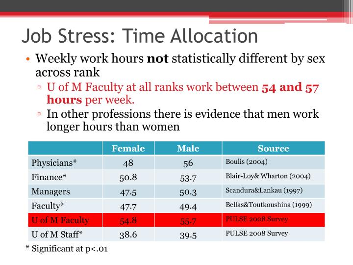 Job Stress: Time Allocation
