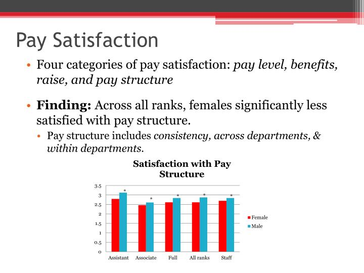 Pay Satisfaction