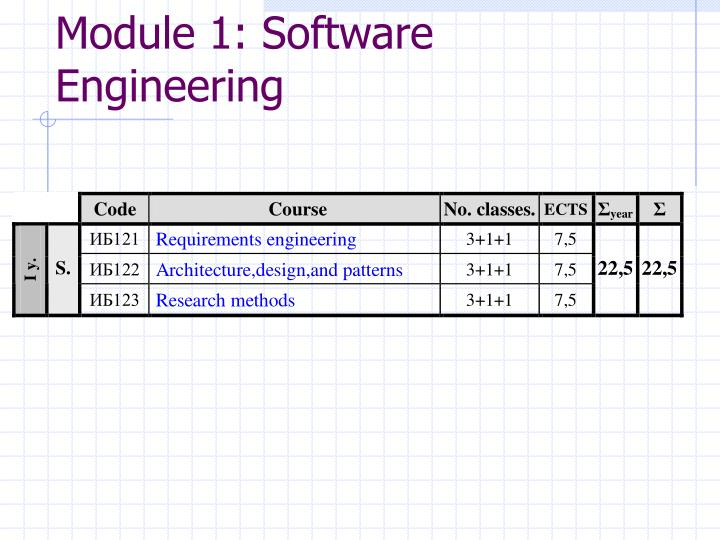 Module 1: Software Engineering