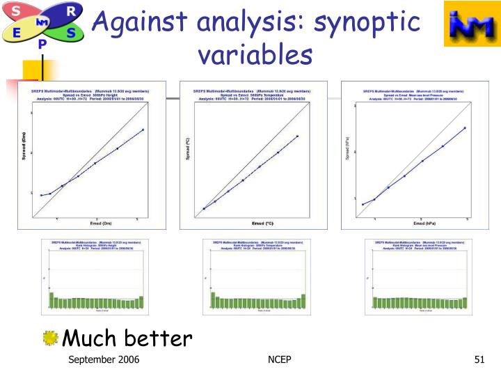 Against analysis: synoptic variables