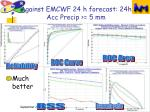 against emcwf 24 h forecast 24h acc precip 5 mm