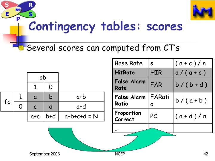 Contingency tables: scores