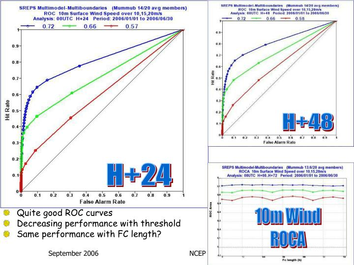 Wind ROC & ROCA