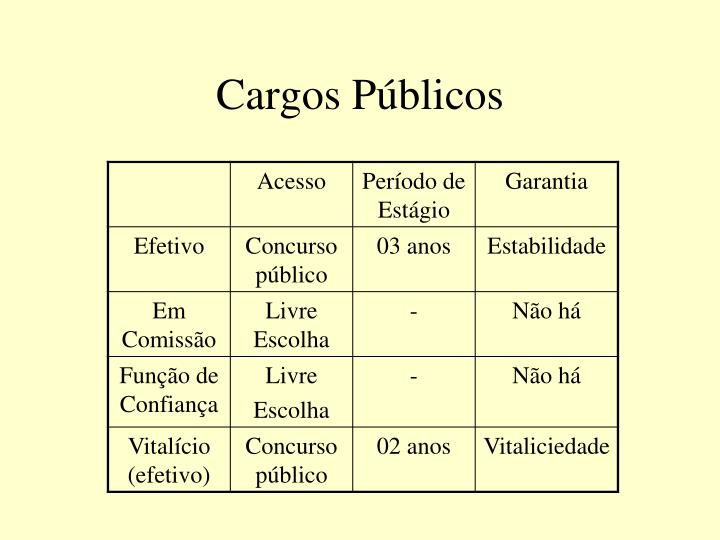 Cargos Públicos