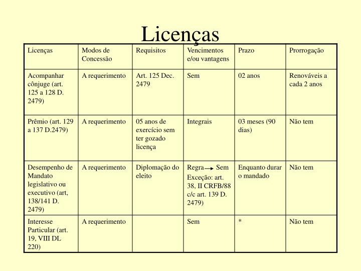 Licenças