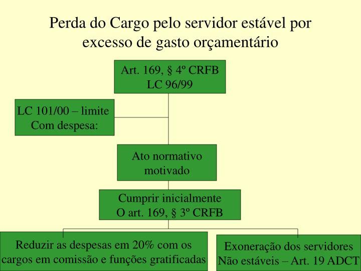 Perda do Cargo pelo servidor estável por excesso de gasto orçamentário