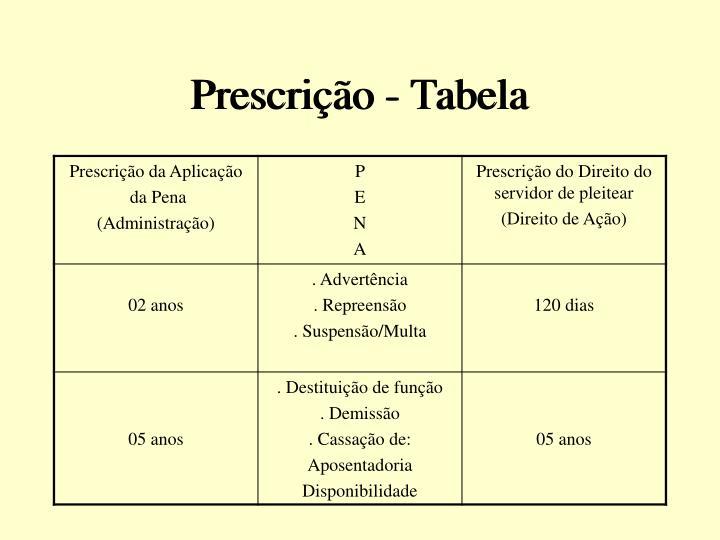 Prescrição - Tabela