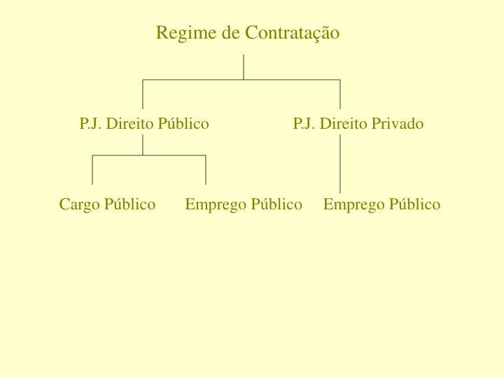 Regime de Contratação