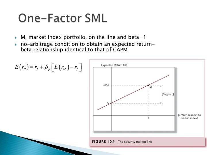 M, market index portfolio, on the line and beta=1