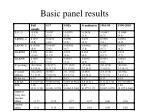 basic panel results