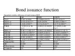 bond issuance function