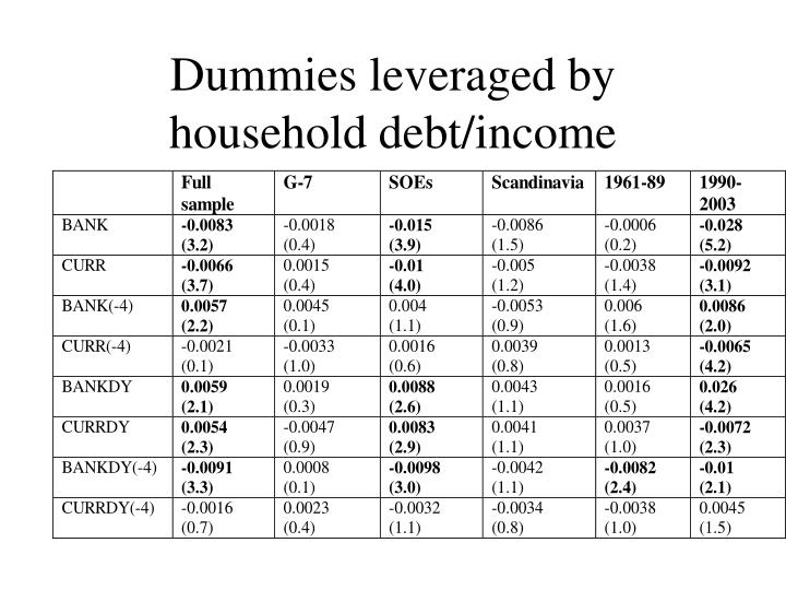 Dummies leveraged by household debt/income