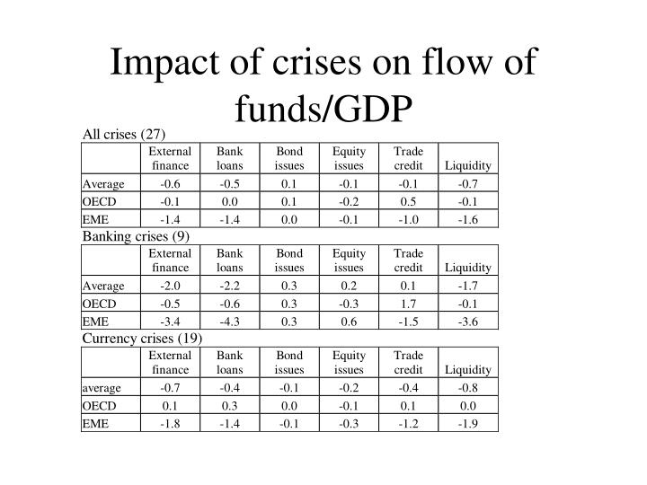 Impact of crises on flow of funds/GDP