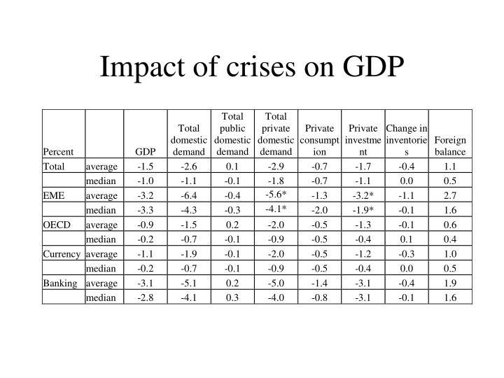 Impact of crises on GDP