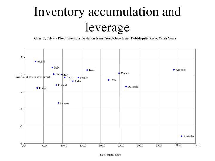 Inventory accumulation and leverage