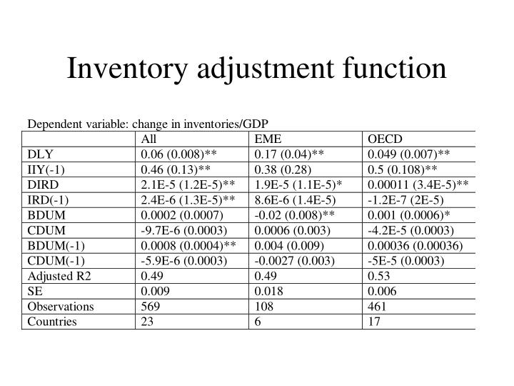 Inventory adjustment function