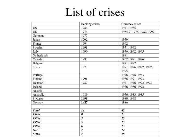 List of crises
