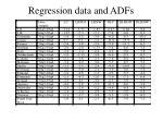 regression data and adfs