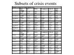subsets of crisis events