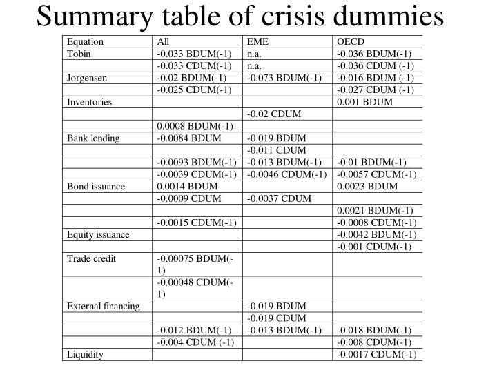 Summary table of crisis dummies
