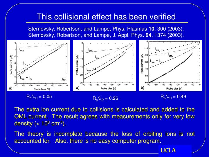 This collisional effect has been verified