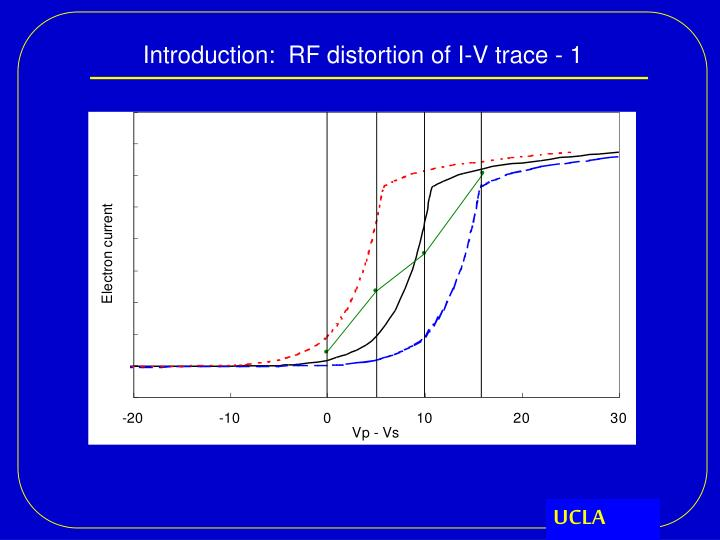 Introduction:  RF distortion of I-V trace - 1