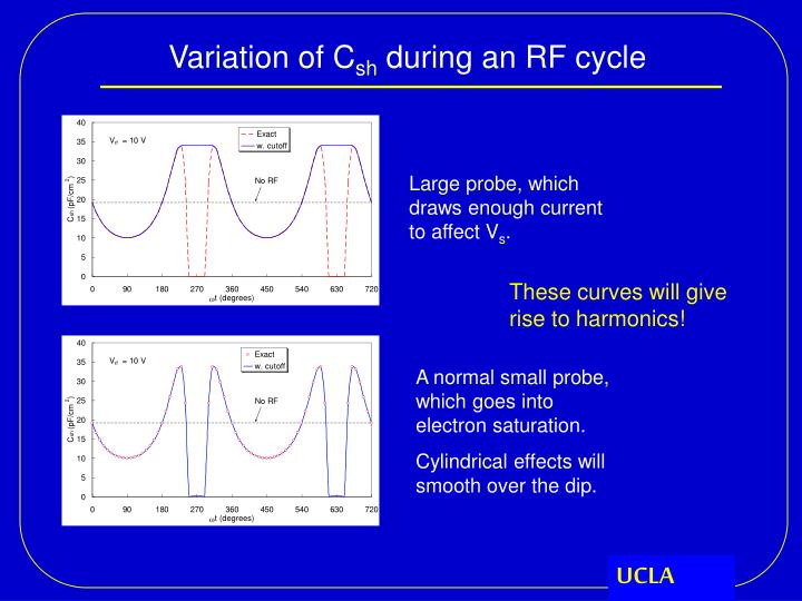 Variation of C