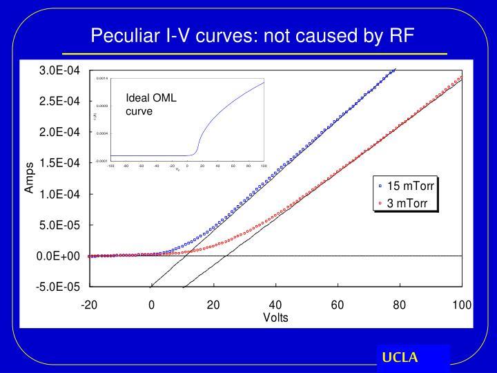 Ideal OML curve