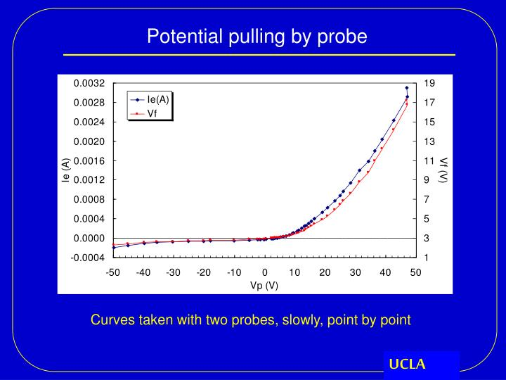 Potential pulling by probe