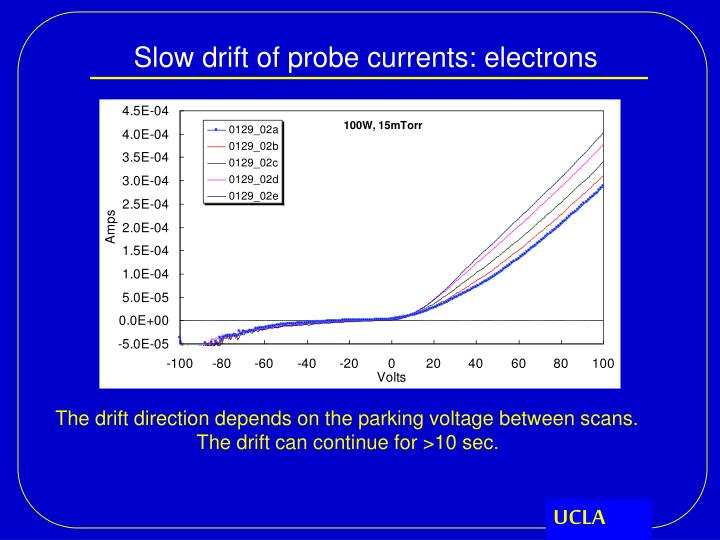 Slow drift of probe currents: electrons