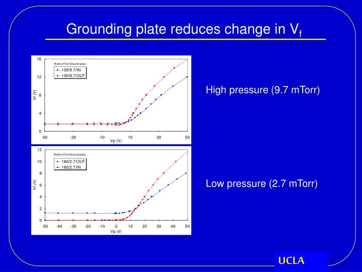 Grounding plate reduces change in V