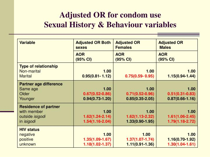 Adjusted OR for condom use