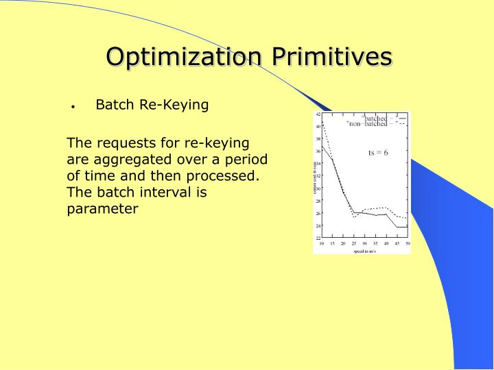 Optimization Primitives