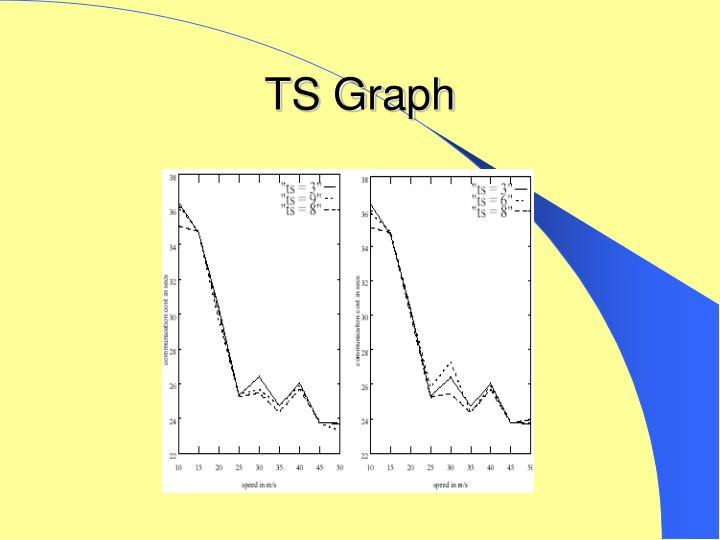 TS Graph