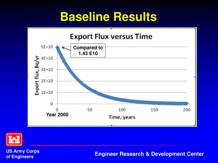 Baseline Results