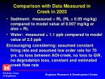comparison with data measured in creek in 2003