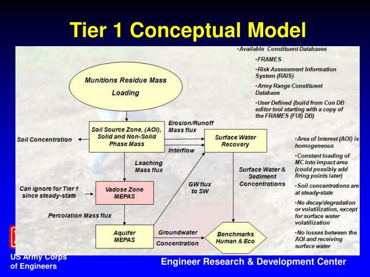 Tier 1 Conceptual Model