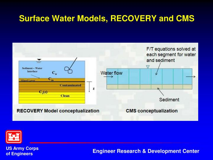 Surface Water Models, RECOVERY and CMS